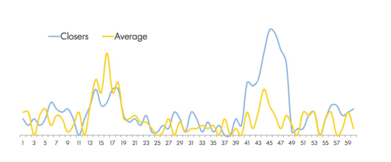 Closers / Average