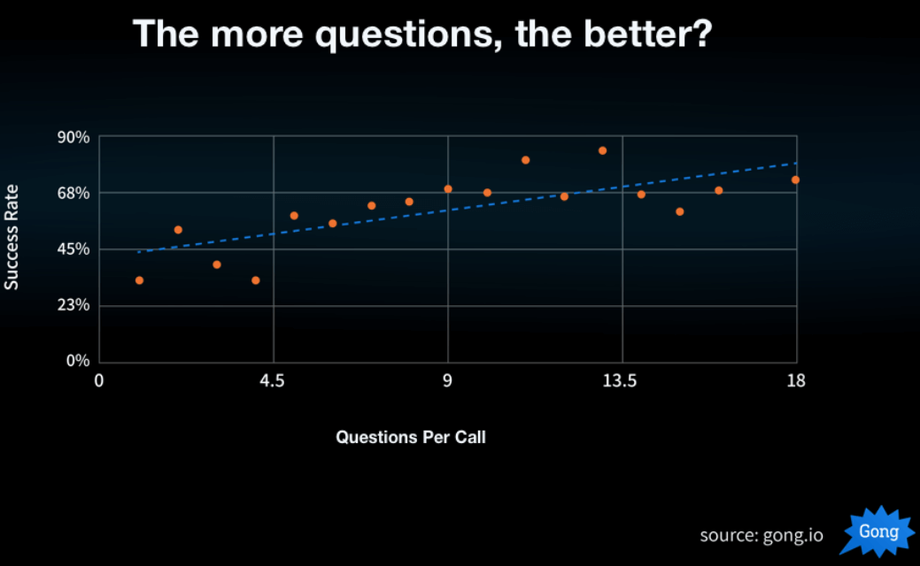 Sales Discovery Call- Questions per Call vs Success Rate graph