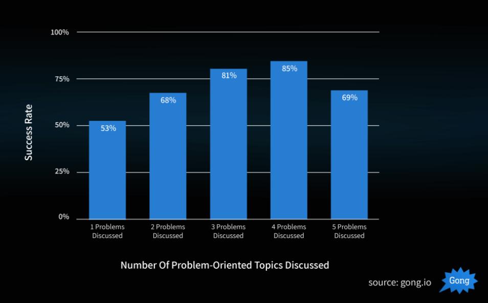 Number of problem oriented topics discussed