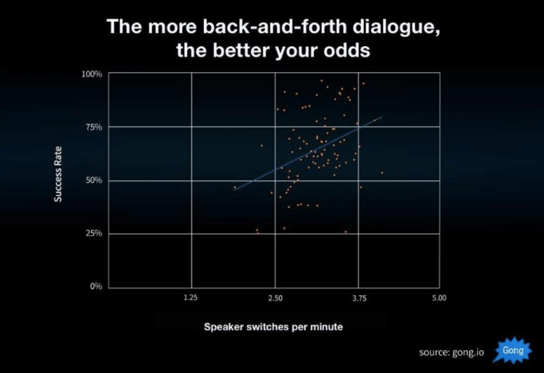 success rate vs speaker switches per minute